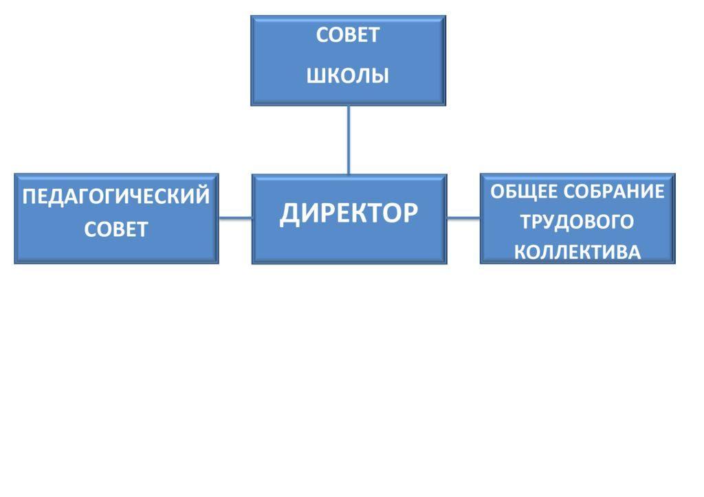 thumbnail of структура органов